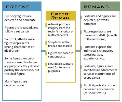 comparing roman and greek art essay